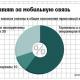 stat-vedomosti-2015